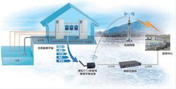 辉和科技云DTU物联网智能采集设备—环保行业中水质监测的应用