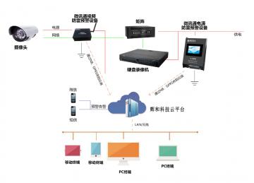 辉和科技云-微讯通视频防雷预警系统