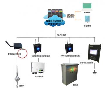 辉和科技光伏综合防雷管理整体解决方案